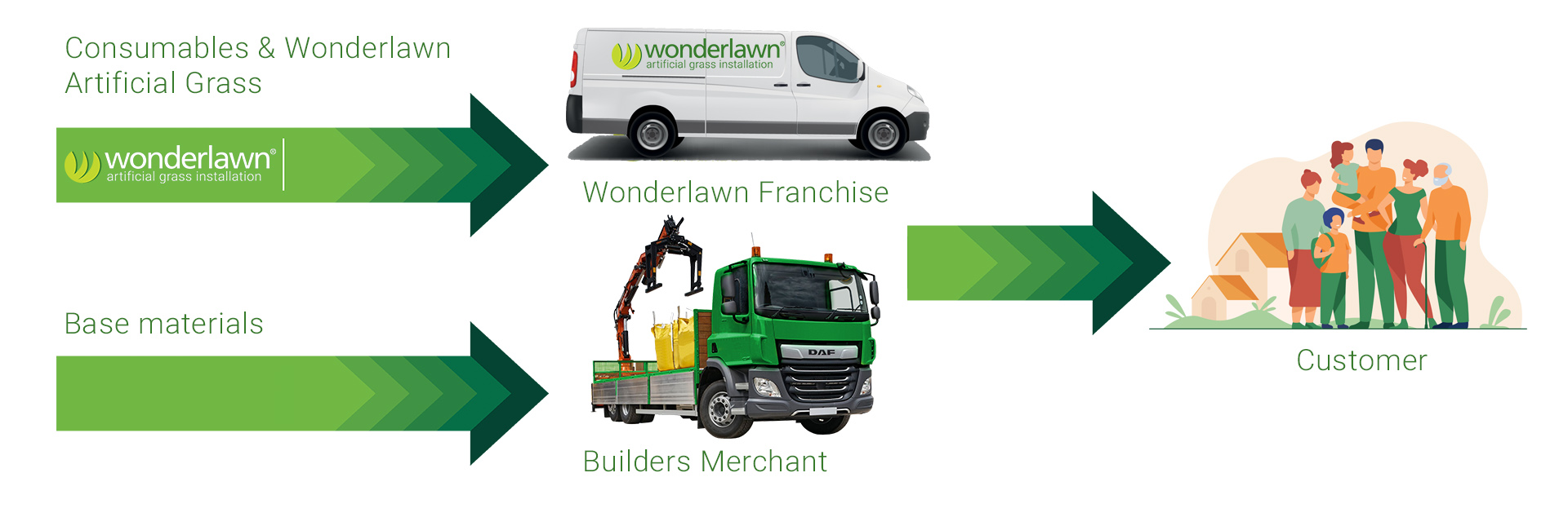 simplifying your franchise business with Wonderlawn